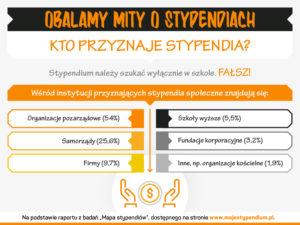 6-mojestypendium-graf-obalamy-mity-o-stypendiach-wrze-2016