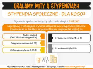 6-mojestypendium-graf-obalamy-mity-o-stypendiach-wrze-20165