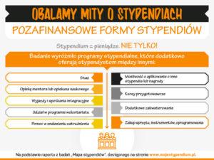 6-mojestypendium-graf-obalamy-mity-o-stypendiach-wrze-20169