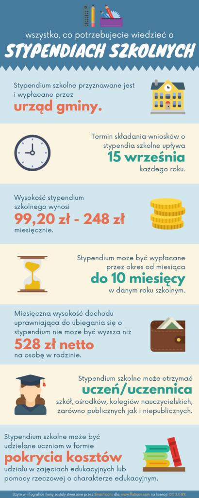 Infografika, która przedstawia informacje zawarte w ww. artykule.