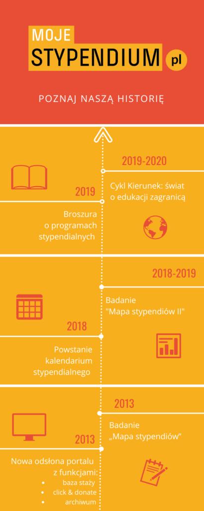Pierwsza strona infografiki o portalu Moje Stypendium