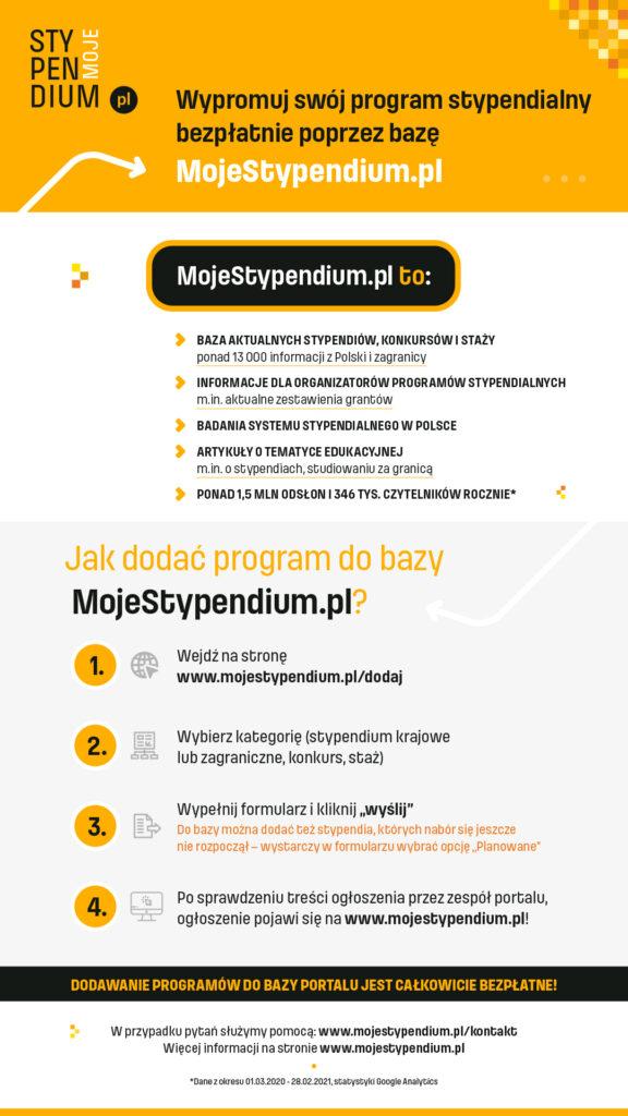 Infografika wyjaśniająca, jak dodać ogłoszenie do bazy portalu MojeStypendium.pl